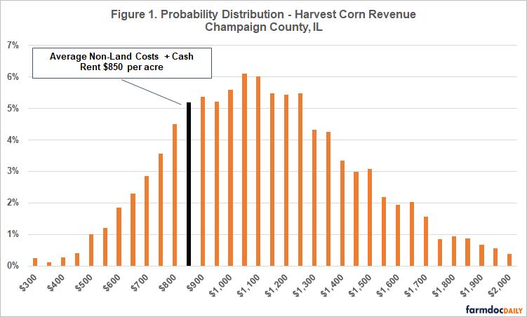 Corn Revenue
