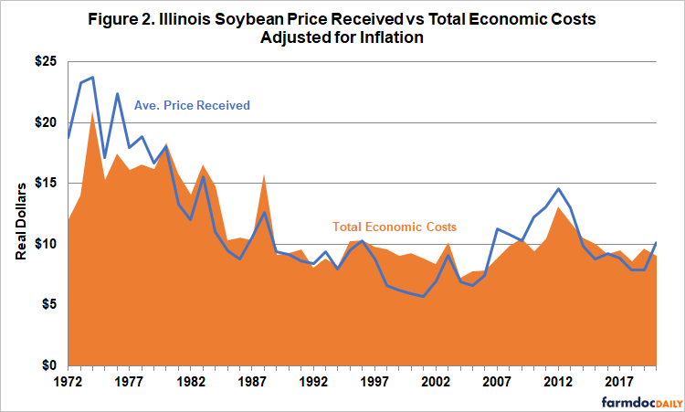 soybean price received versus total economic costs