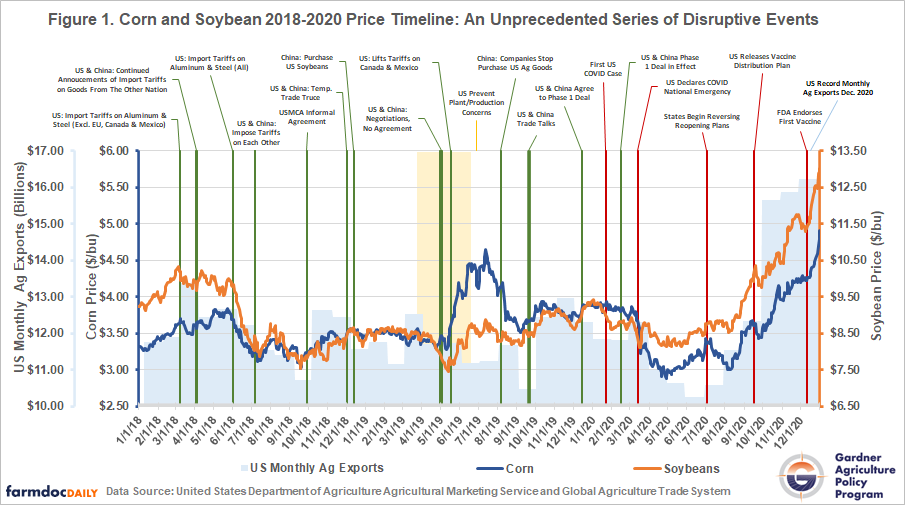 Corn and Soybean Price Timeline