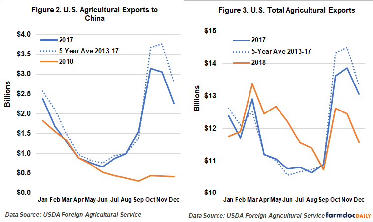 Corn and Soybean Price