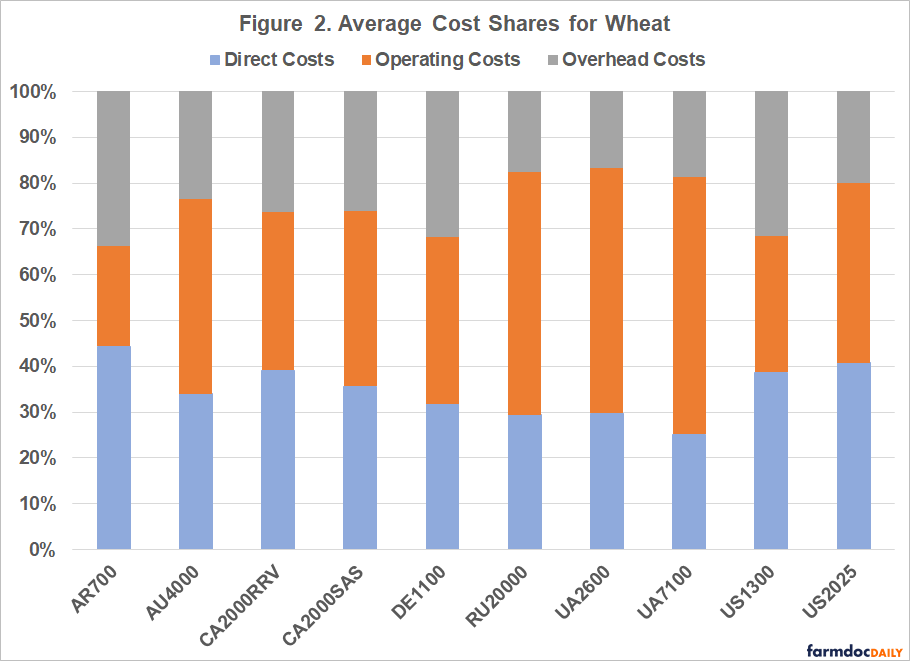 Input Cost Shares