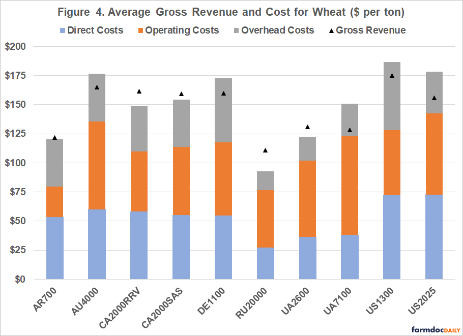 average gross revenue and cost for wheat